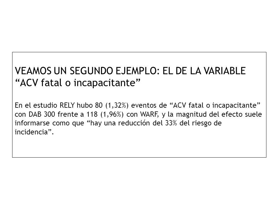 VEAMOS UN SEGUNDO EJEMPLO: EL DE LA VARIABLE ACV fatal o incapacitante En el estudio RELY hubo 80 (1,32%) eventos de ACV fatal o incapacitante con DAB 300 frente a 118 (1,96%) con WARF, y la magnitud del efecto suele informarse como que hay una reducción del 33% del riesgo de incidencia .
