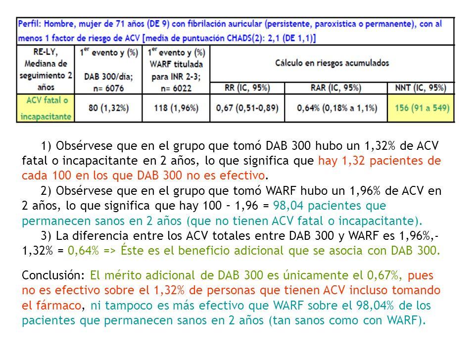 1) Obsérvese que en el grupo que tomó DAB 300 hubo un 1,32% de ACV fatal o incapacitante en 2 años, lo que significa que hay 1,32 pacientes de cada 100 en los que DAB 300 no es efectivo.