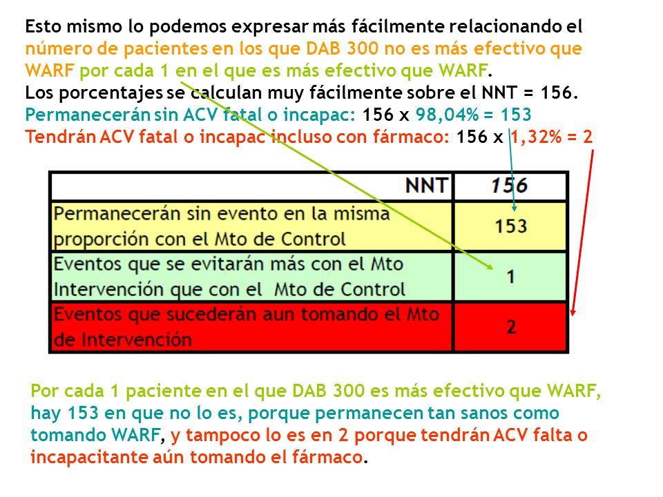 Esto mismo lo podemos expresar más fácilmente relacionando el número de pacientes en los que DAB 300 no es más efectivo que WARF por cada 1 en el que es más efectivo que WARF. Los porcentajes se calculan muy fácilmente sobre el NNT = 156. Permanecerán sin ACV fatal o incapac: 156 x 98,04% = 153 Tendrán ACV fatal o incapac incluso con fármaco: 156 x 1,32% = 2