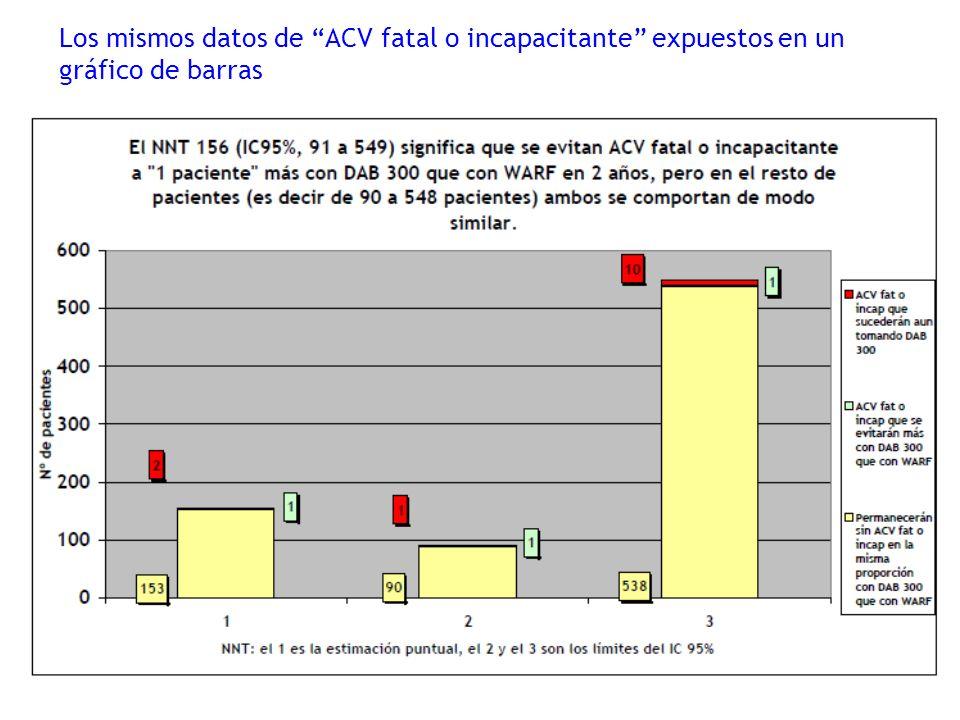 Los mismos datos de ACV fatal o incapacitante expuestos en un gráfico de barras