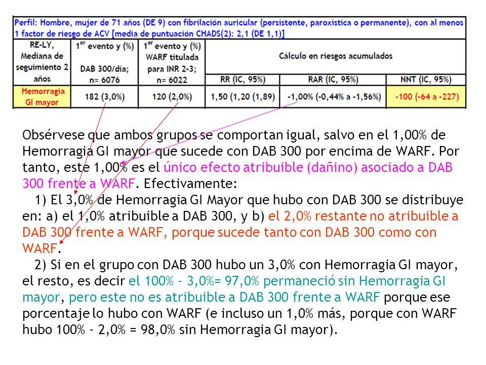 Obsérvese que ambos grupos se comportan igual, salvo en el 1,00% de Hemorragia GI mayor que sucede con DAB 300 por encima de WARF.