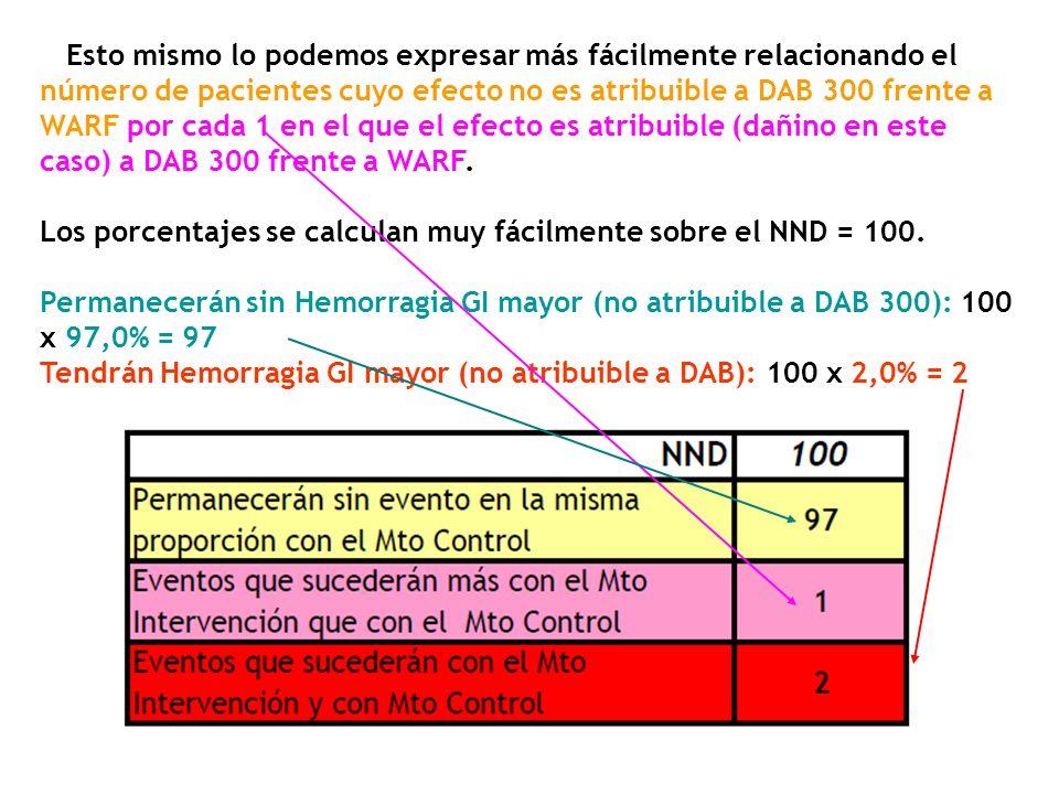 Esto mismo lo podemos expresar más fácilmente relacionando el número de pacientes cuyo efecto no es atribuible a DAB 300 frente a WARF por cada 1 en el que el efecto es atribuible (dañino en este caso) a DAB 300 frente a WARF.