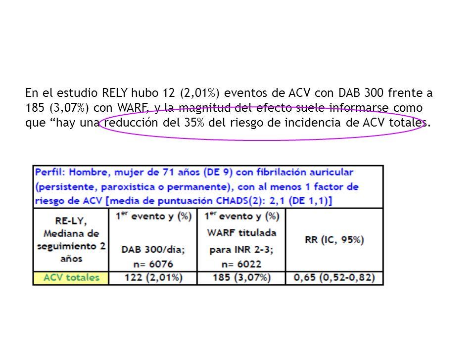 En el estudio RELY hubo 12 (2,01%) eventos de ACV con DAB 300 frente a 185 (3,07%) con WARF, y la magnitud del efecto suele informarse como que hay una reducción del 35% del riesgo de incidencia de ACV totales.