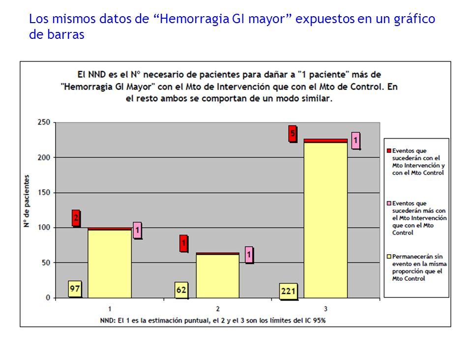 Los mismos datos de Hemorragia GI mayor expuestos en un gráfico de barras