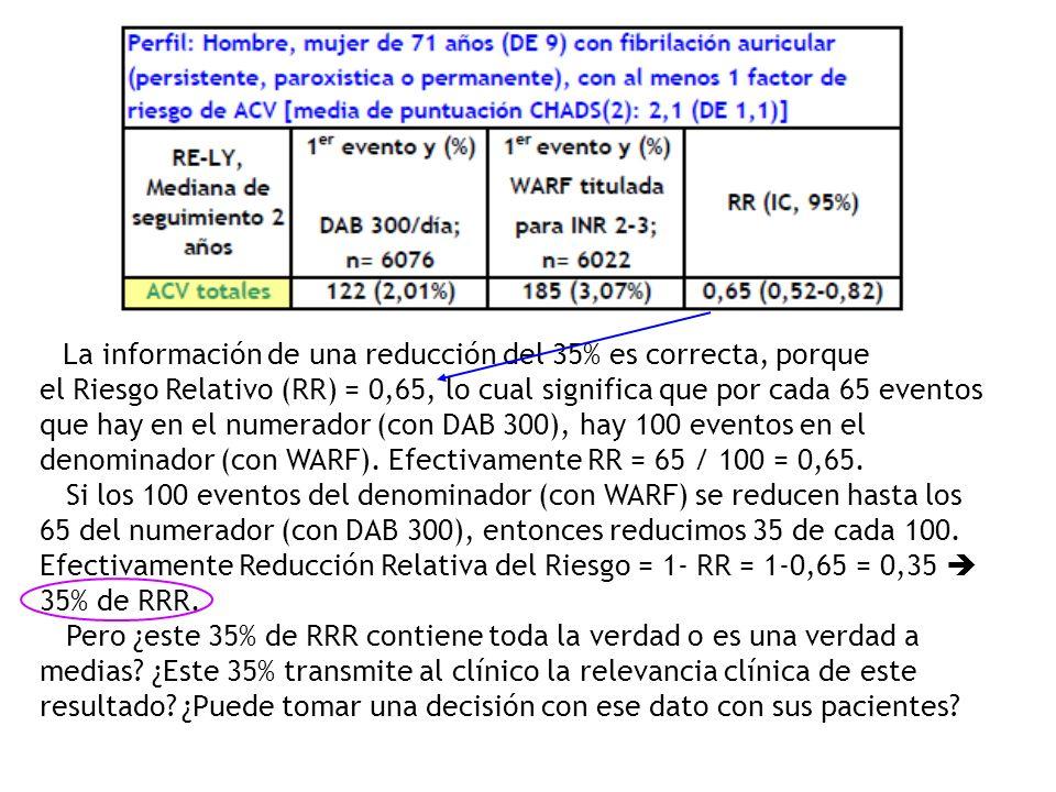La información de una reducción del 35% es correcta, porque el Riesgo Relativo (RR) = 0,65, lo cual significa que por cada 65 eventos que hay en el numerador (con DAB 300), hay 100 eventos en el denominador (con WARF).