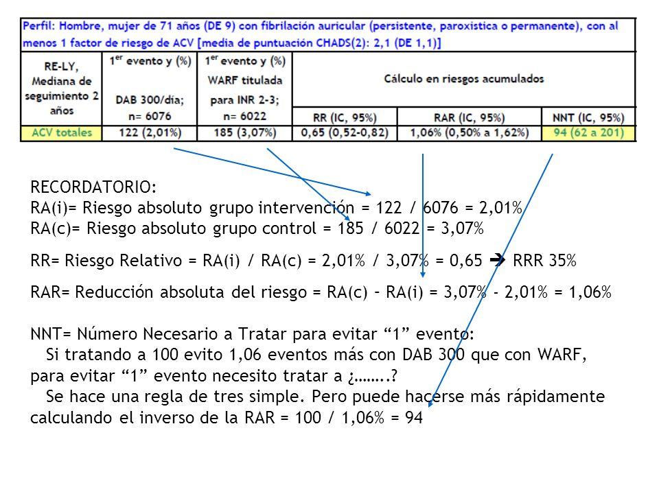 RECORDATORIO: RA(i)= Riesgo absoluto grupo intervención = 122 / 6076 = 2,01% RA(c)= Riesgo absoluto grupo control = 185 / 6022 = 3,07% RR= Riesgo Relativo = RA(i) / RA(c) = 2,01% / 3,07% = 0,65  RRR 35% RAR= Reducción absoluta del riesgo = RA(c) – RA(i) = 3,07% - 2,01% = 1,06% NNT= Número Necesario a Tratar para evitar 1 evento: Si tratando a 100 evito 1,06 eventos más con DAB 300 que con WARF, para evitar 1 evento necesito tratar a ¿……...