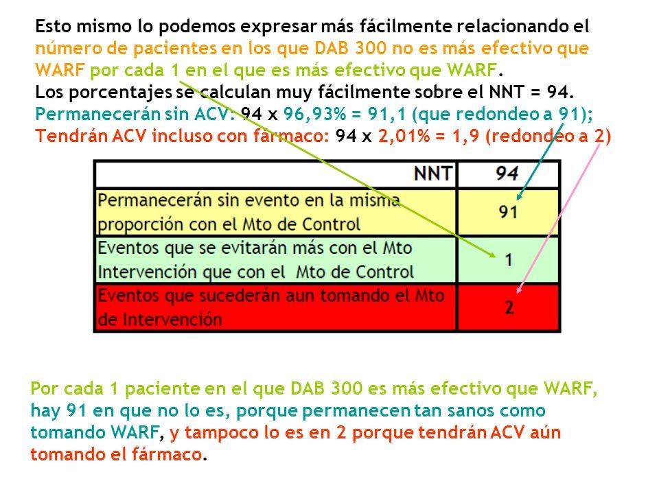 Esto mismo lo podemos expresar más fácilmente relacionando el número de pacientes en los que DAB 300 no es más efectivo que WARF por cada 1 en el que es más efectivo que WARF. Los porcentajes se calculan muy fácilmente sobre el NNT = 94. Permanecerán sin ACV: 94 x 96,93% = 91,1 (que redondeo a 91); Tendrán ACV incluso con fármaco: 94 x 2,01% = 1,9 (redondeo a 2)