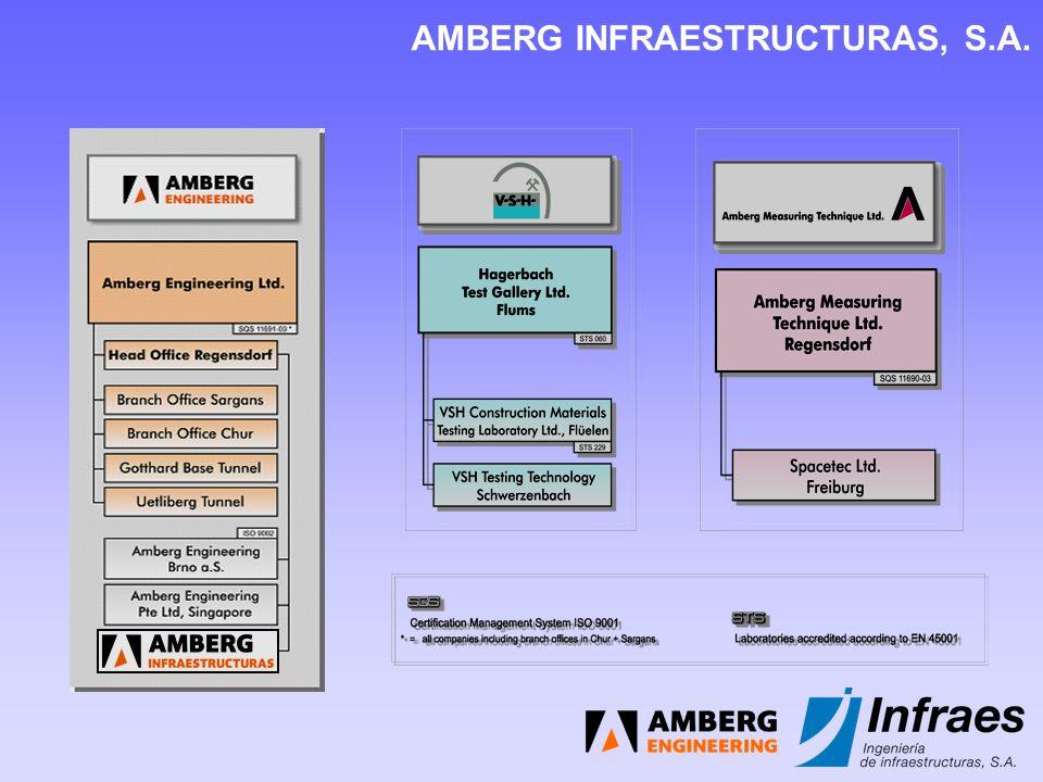 AMBERG INFRAESTRUCTURAS, S.A.