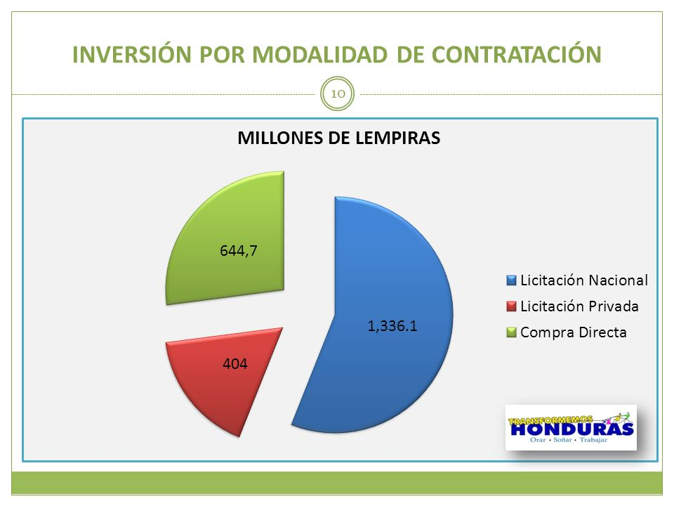 INVERSIÓN POR MODALIDAD DE CONTRATACIÓN