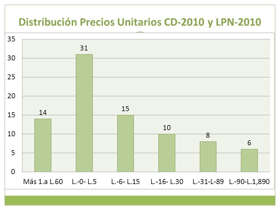 Distribución Precios Unitarios CD-2010 y LPN-2010
