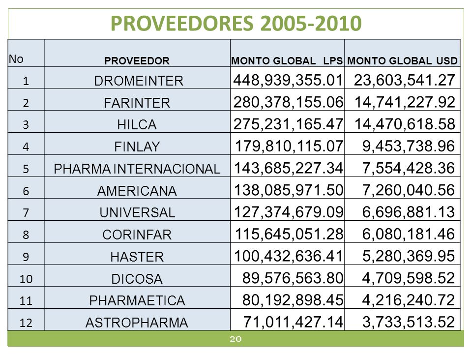 PROVEEDORES 2005-2010 No. PROVEEDOR. MONTO GLOBAL LPS. MONTO GLOBAL USD. 1. DROMEINTER. 448,939,355.01.