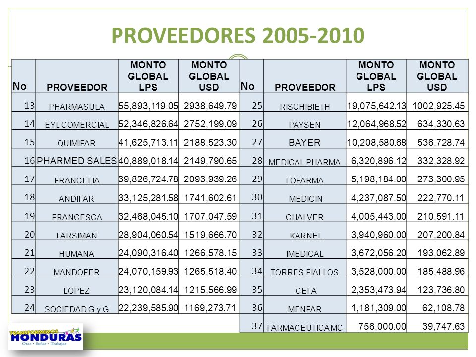 PROVEEDORES 2005-2010 No. PROVEEDOR. MONTO GLOBAL LPS. MONTO GLOBAL USD. 13. PHARMASULA. 55,893,119.05.