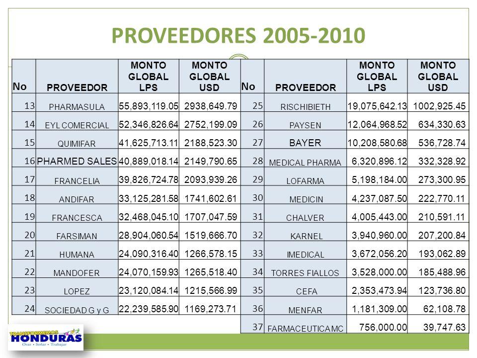 PROVEEDORES 2005-2010No. PROVEEDOR. MONTO GLOBAL LPS. MONTO GLOBAL USD. 13. PHARMASULA. 55,893,119.05.
