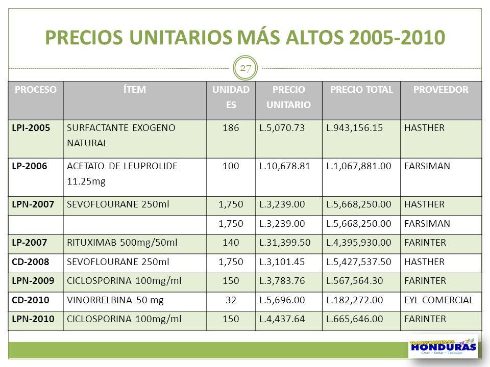 PRECIOS UNITARIOS MÁS ALTOS 2005-2010