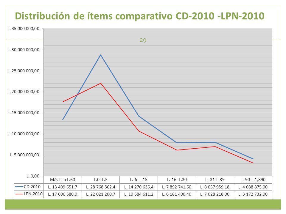 Distribución de ítems comparativo CD-2010 -LPN-2010
