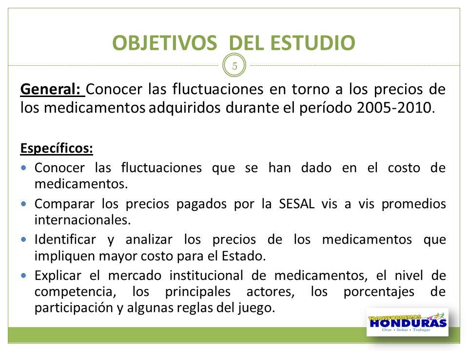 OBJETIVOS DEL ESTUDIO General: Conocer las fluctuaciones en torno a los precios de los medicamentos adquiridos durante el período 2005-2010.