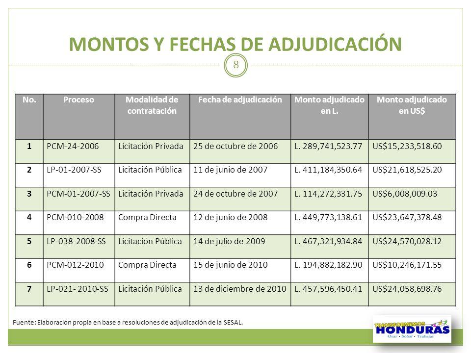 MONTOS Y FECHAS DE ADJUDICACIÓN