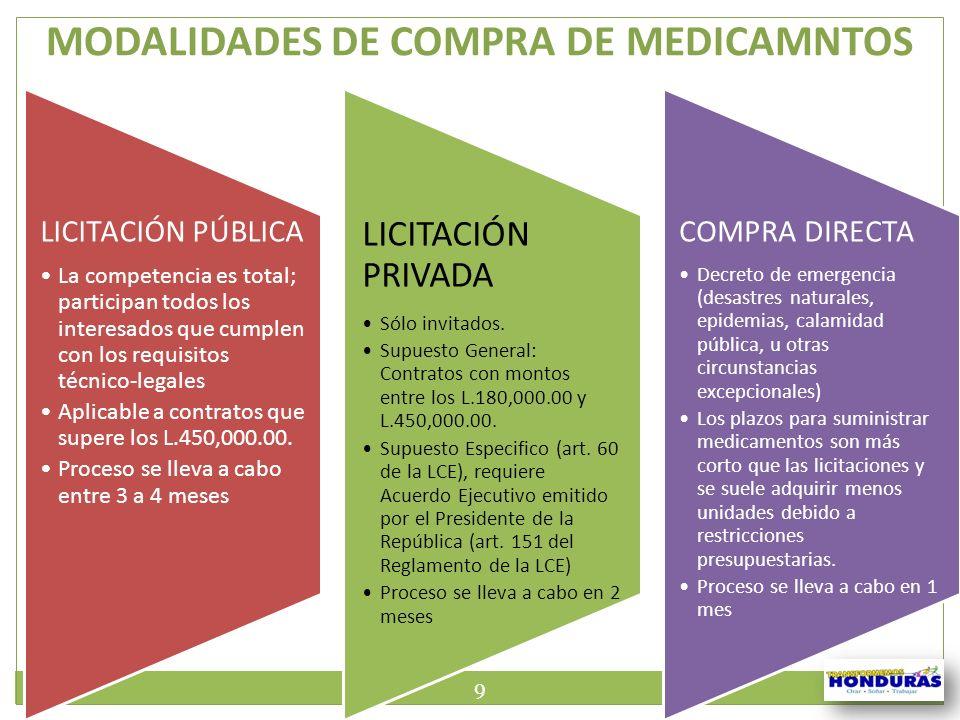 MODALIDADES DE COMPRA DE MEDICAMNTOS