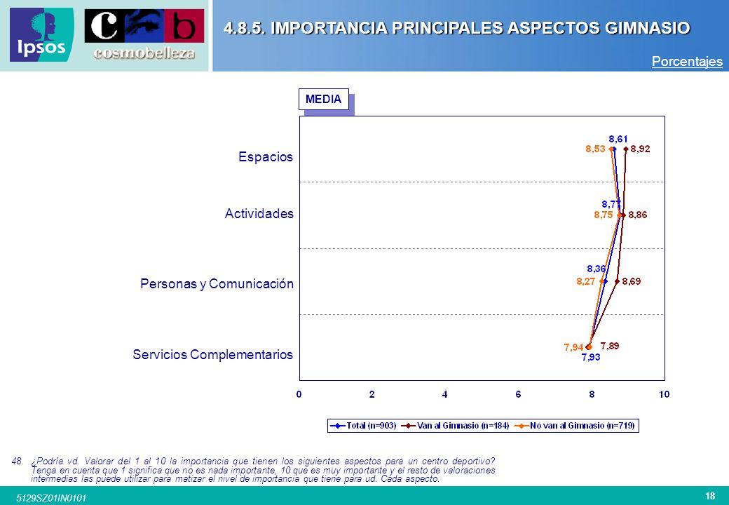 4.8.5. IMPORTANCIA PRINCIPALES ASPECTOS GIMNASIO