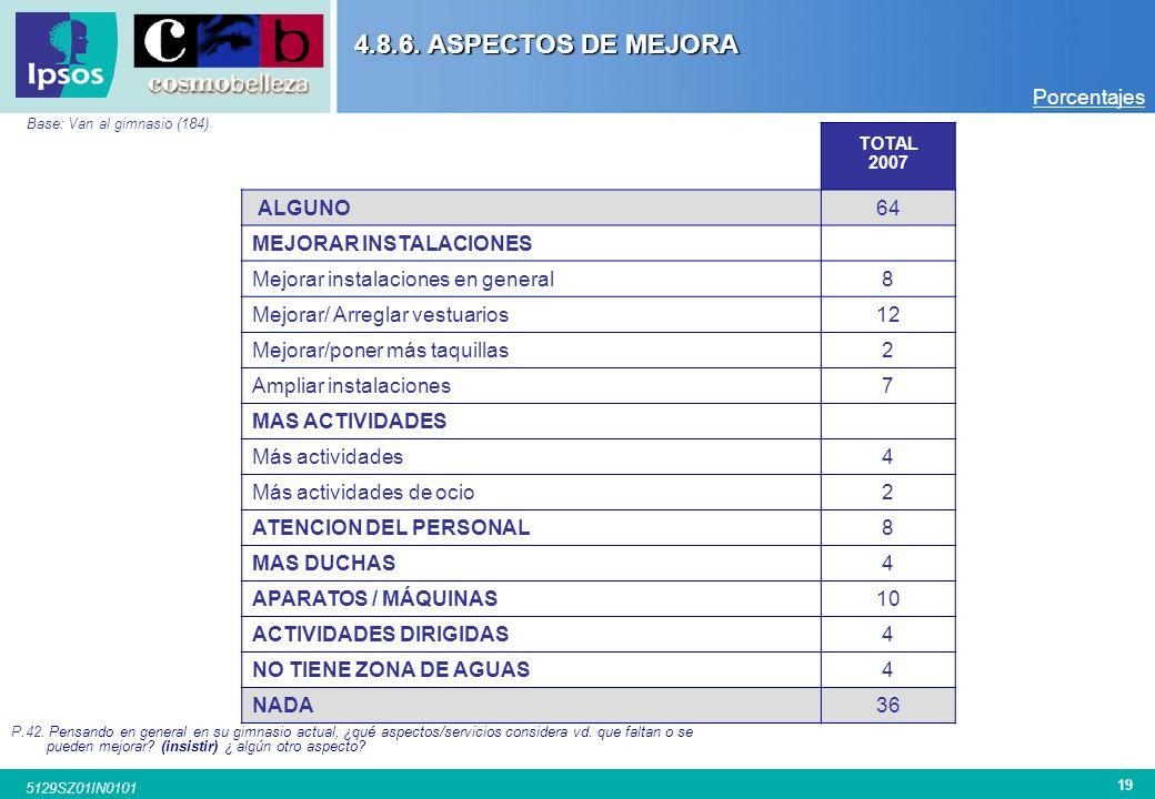 4.8.6. ASPECTOS DE MEJORA Porcentajes ALGUNO 64 MEJORAR INSTALACIONES