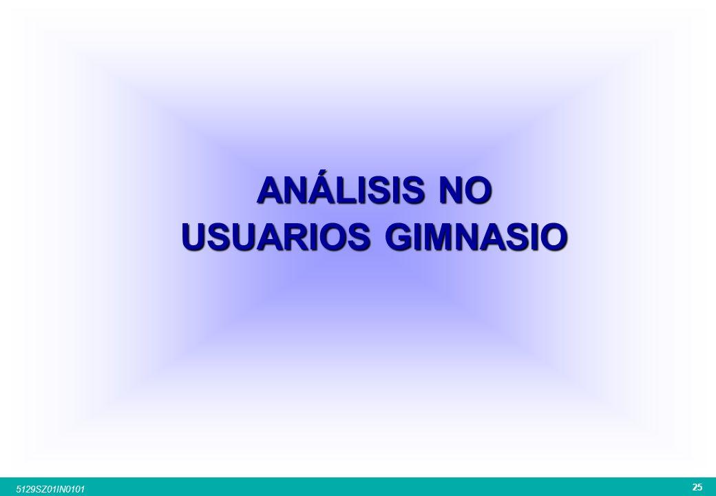 ANÁLISIS NO USUARIOS GIMNASIO
