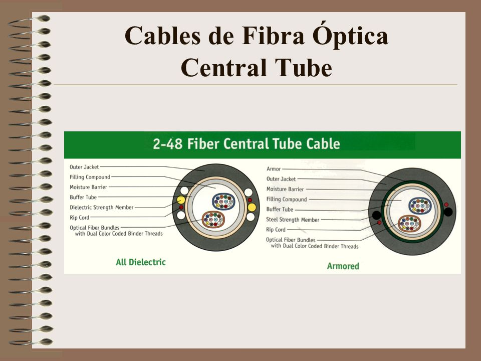 Cables de Fibra Óptica Central Tube
