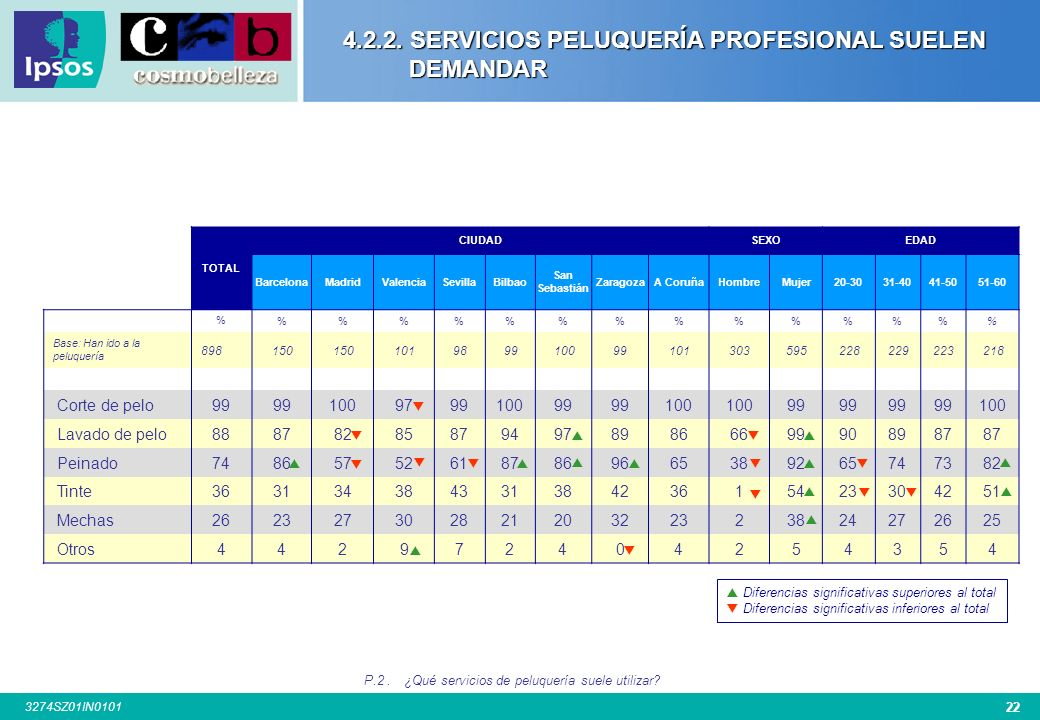 4.2.2. SERVICIOS PELUQUERÍA PROFESIONAL SUELEN DEMANDAR