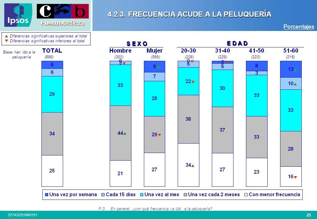 4.2.3. FRECUENCIA ACUDE A LA PELUQUERÍA