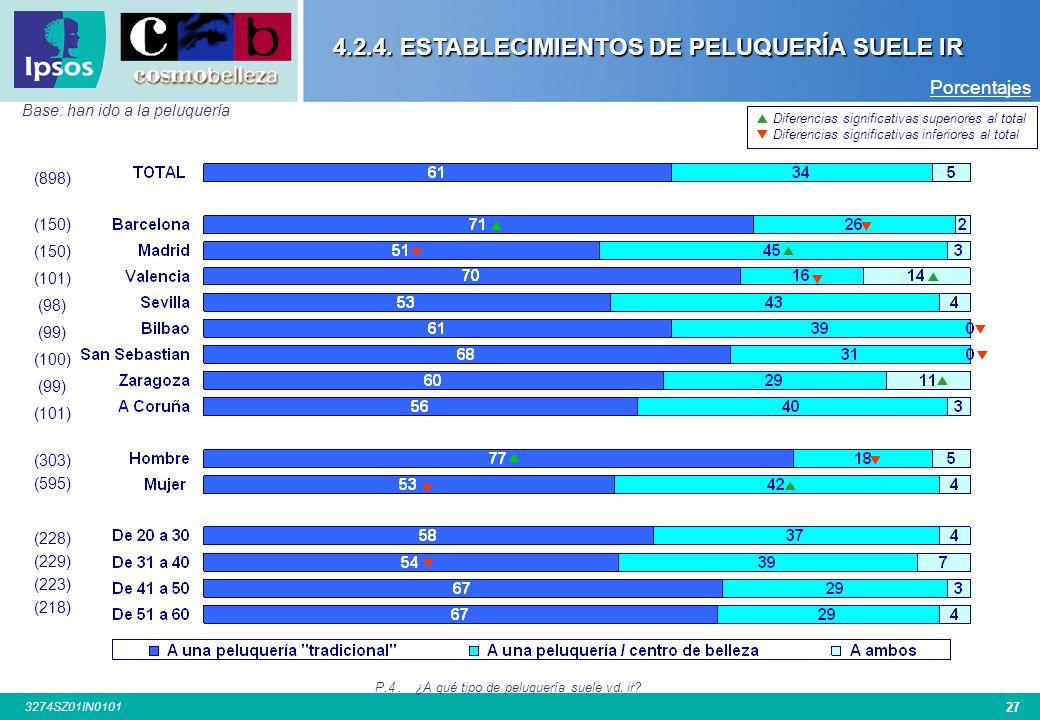 4.2.4. ESTABLECIMIENTOS DE PELUQUERÍA SUELE IR