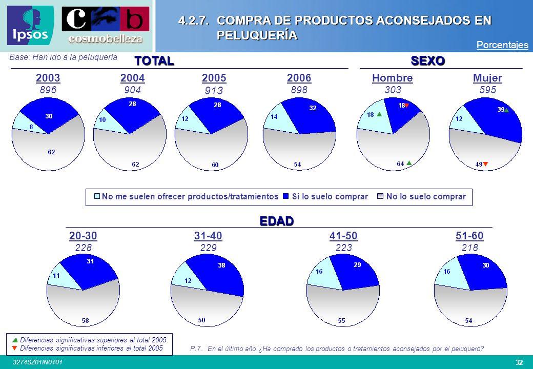 4.2.7. COMPRA DE PRODUCTOS ACONSEJADOS EN PELUQUERÍA