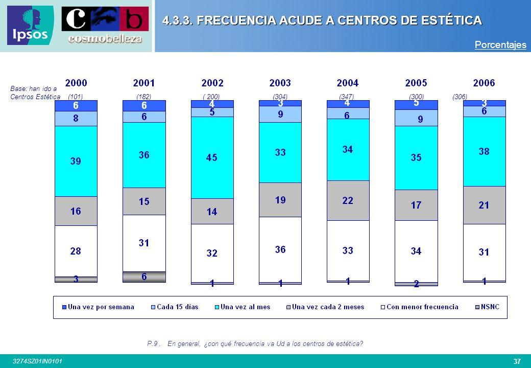 4.3.3. FRECUENCIA ACUDE A CENTROS DE ESTÉTICA