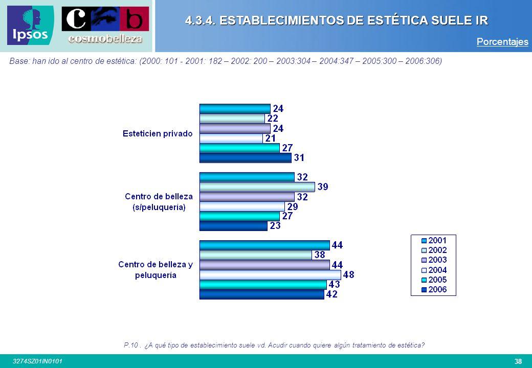4.3.4. ESTABLECIMIENTOS DE ESTÉTICA SUELE IR