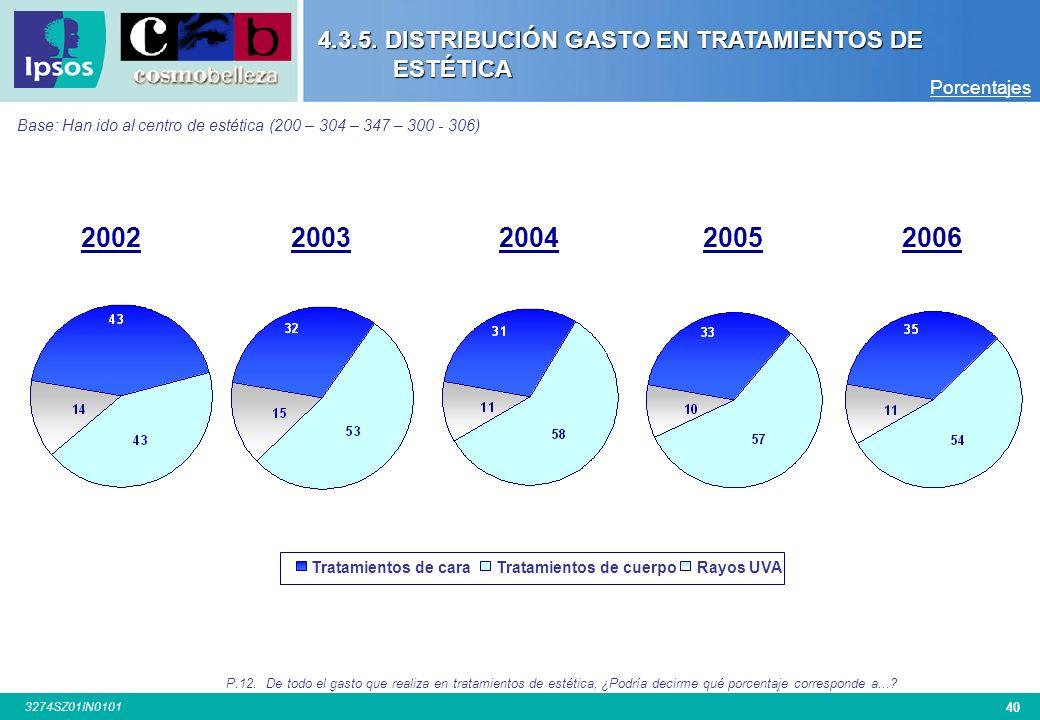 4.3.5. DISTRIBUCIÓN GASTO EN TRATAMIENTOS DE ESTÉTICA