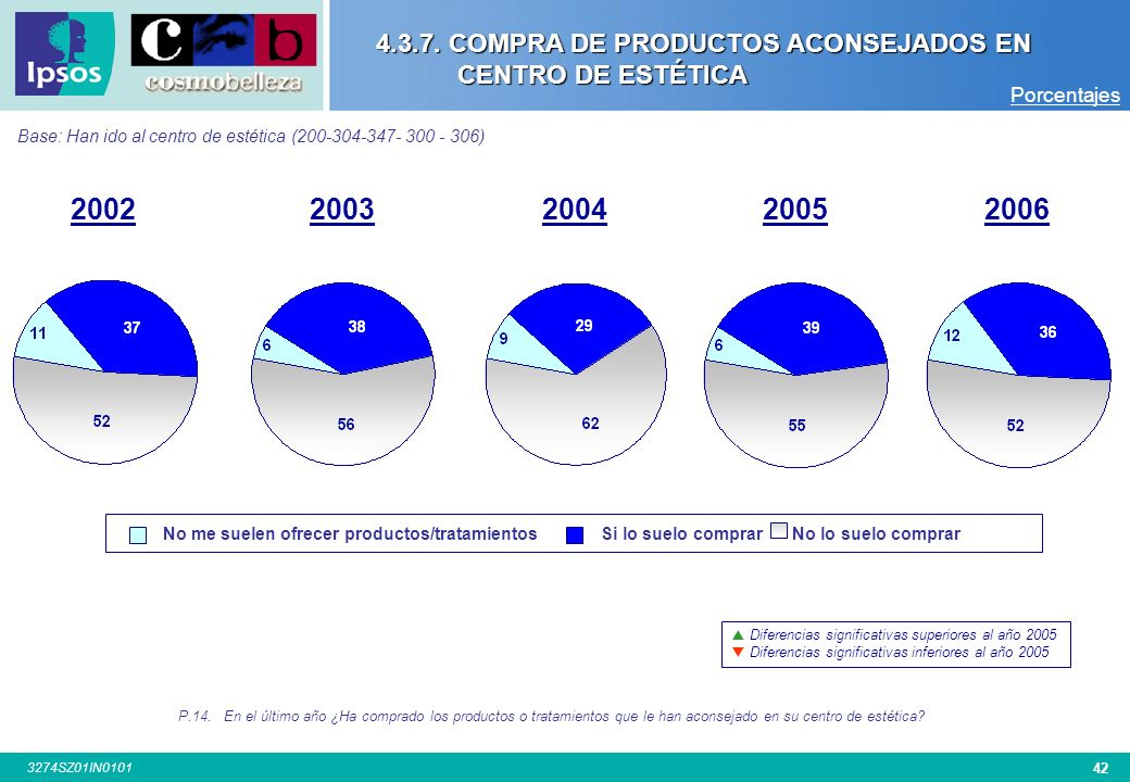 4.3.7. COMPRA DE PRODUCTOS ACONSEJADOS EN CENTRO DE ESTÉTICA