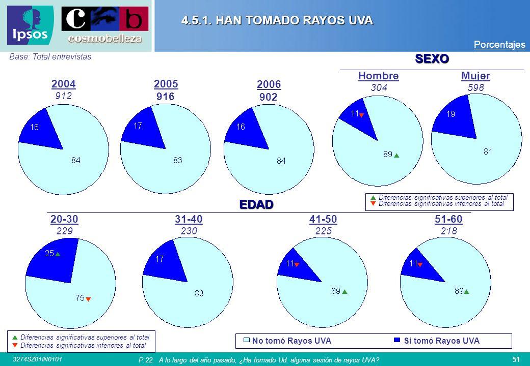 4.5.1. HAN TOMADO RAYOS UVA SEXO EDAD Hombre Mujer 2004 2005 916 2006