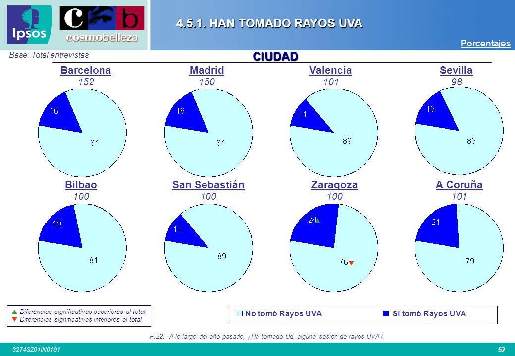 4.5.1. HAN TOMADO RAYOS UVA CIUDAD Barcelona Madrid Valencia Sevilla