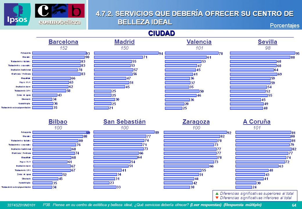 4.7.2. SERVICIOS QUE DEBERÍA OFRECER SU CENTRO DE BELLEZA IDEAL