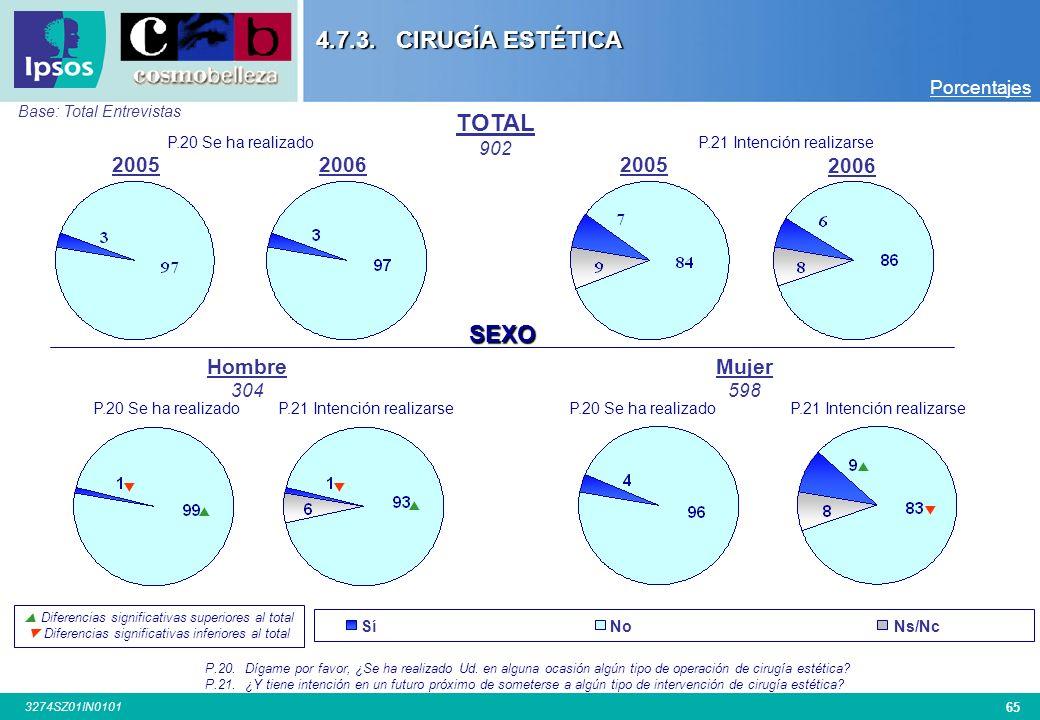 4.7.3. CIRUGÍA ESTÉTICA TOTAL SEXO 2005 2006 2005 2006 Hombre Mujer