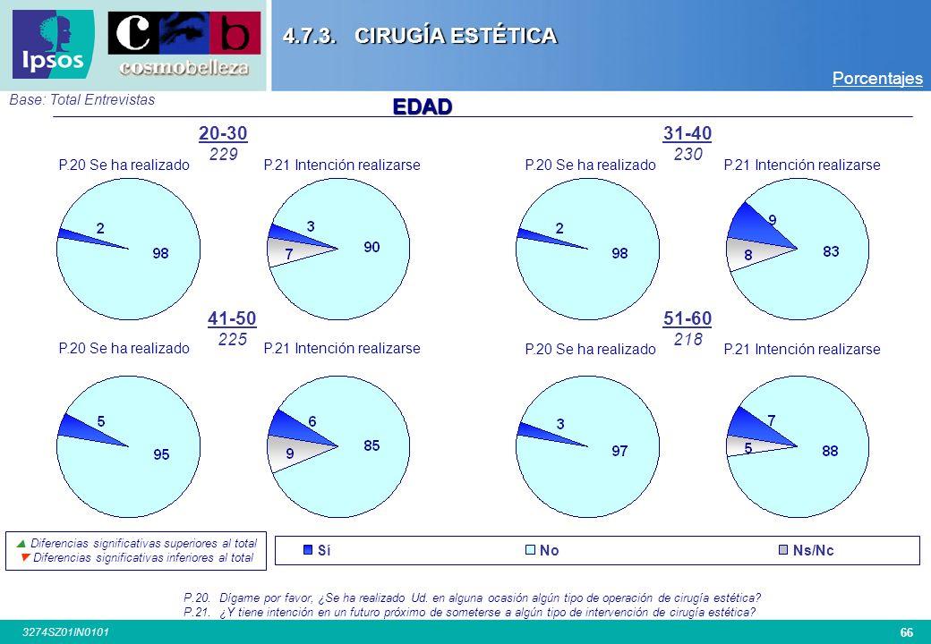 4.7.3. CIRUGÍA ESTÉTICA EDAD 20-30 31-40 41-50 51-60 Porcentajes 229