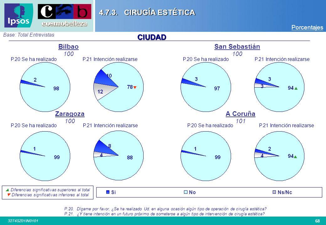 4.7.3. CIRUGÍA ESTÉTICA CIUDAD Bilbao San Sebastián Zaragoza A Coruña