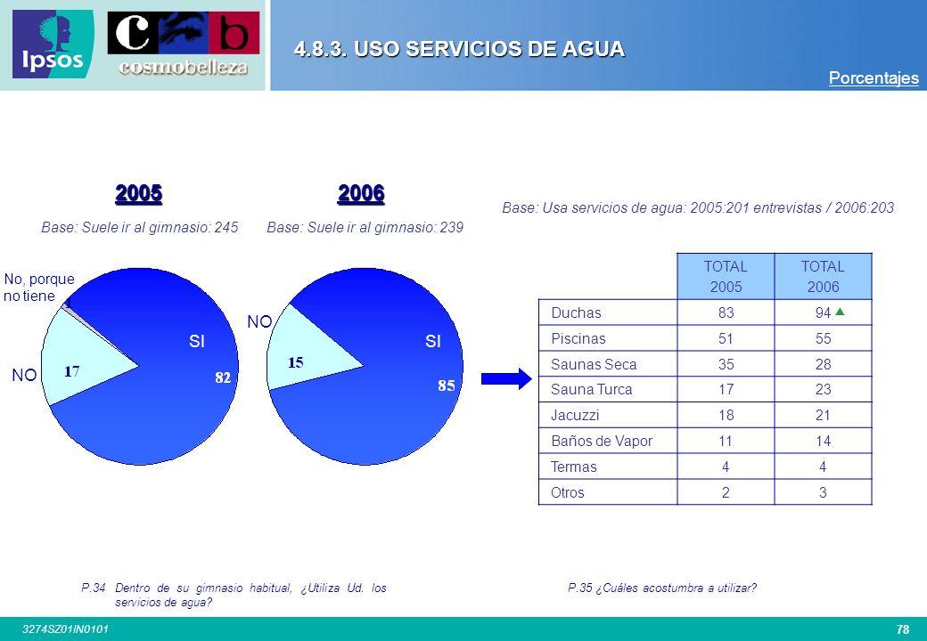 4.8.3. USO SERVICIOS DE AGUA 2005 2006 Porcentajes NO SI SI NO