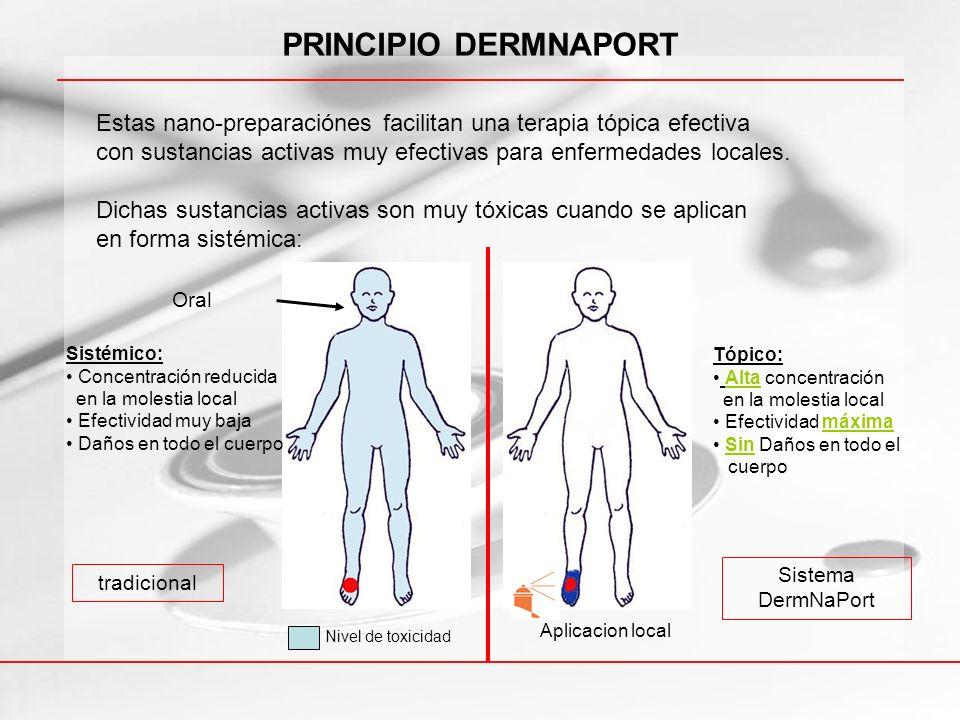 PRINCIPIO DERMNAPORT Estas nano-preparaciónes facilitan una terapia tópica efectiva. con sustancias activas muy efectivas para enfermedades locales.