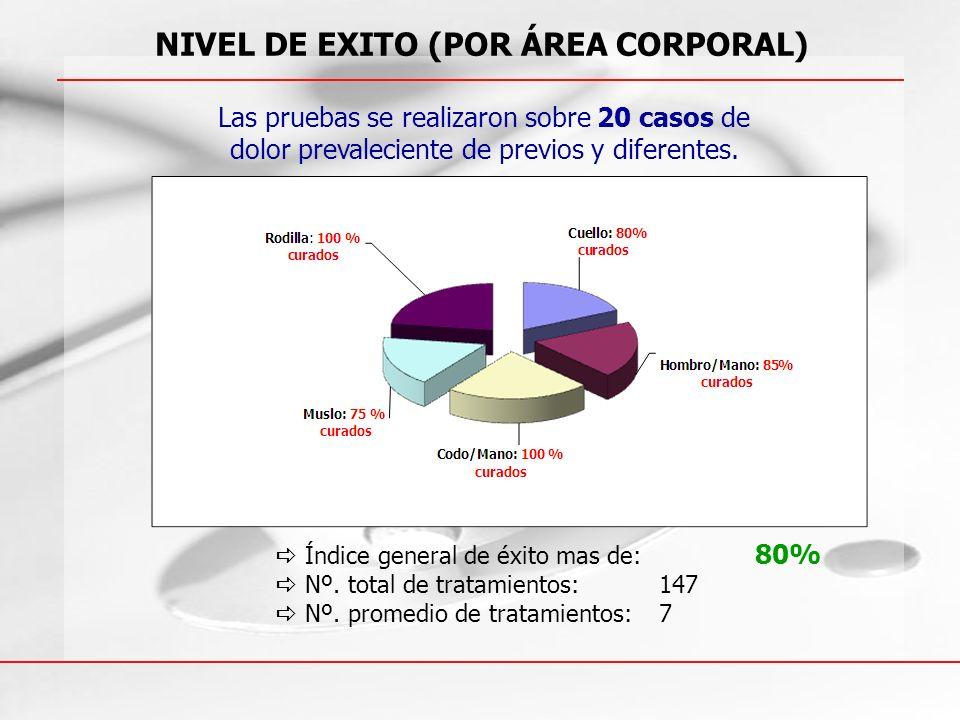 NIVEL DE EXITO (POR ÁREA CORPORAL)