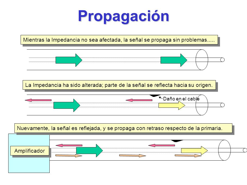 Propagación Mientras la Impedancia no sea afectada, la señal se propaga sin problemas.....