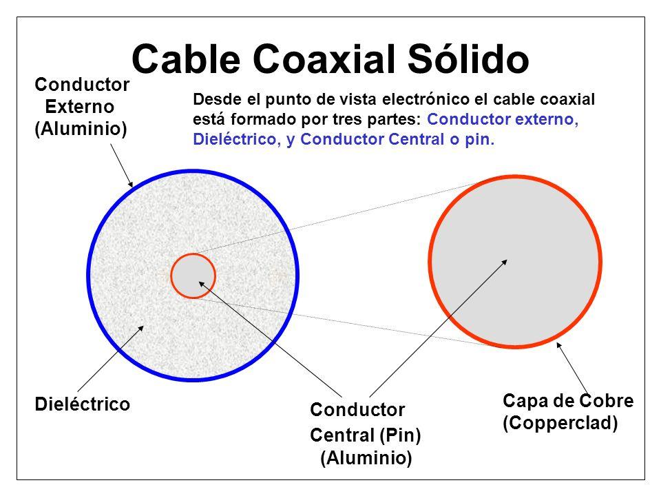 Cable Coaxial Sólido Conductor Externo (Aluminio) Dieléctrico