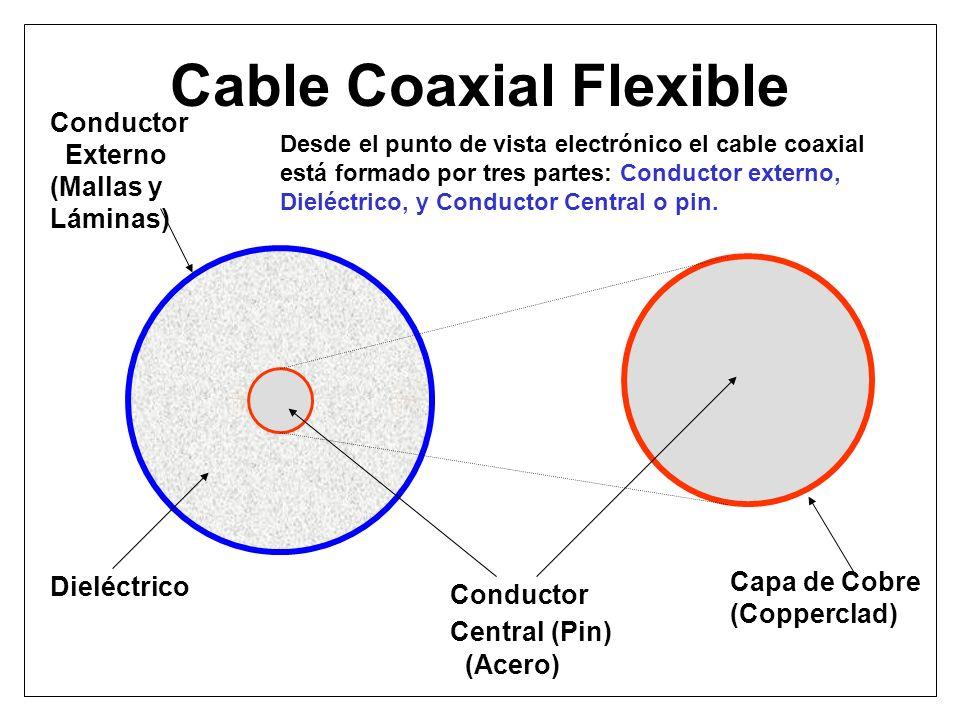 Cable Coaxial Flexible