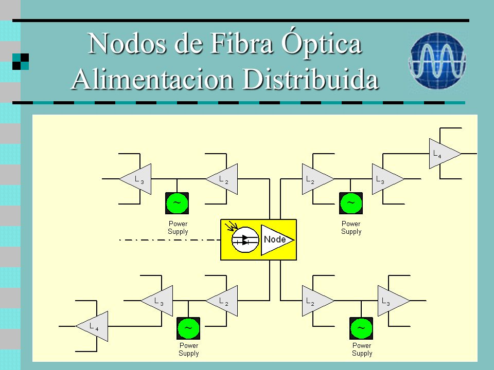 Nodos de Fibra Óptica Alimentacion Distribuida