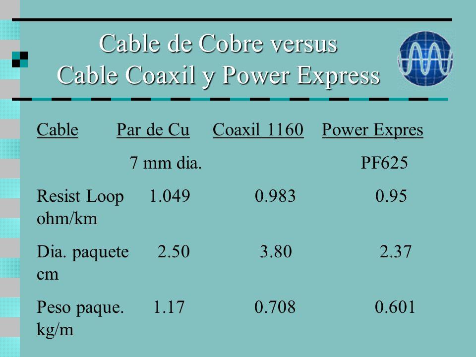 Cable de Cobre versus Cable Coaxil y Power Express