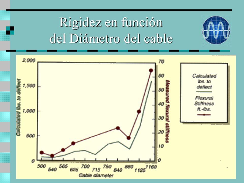 Rigidez en función del Diámetro del cable