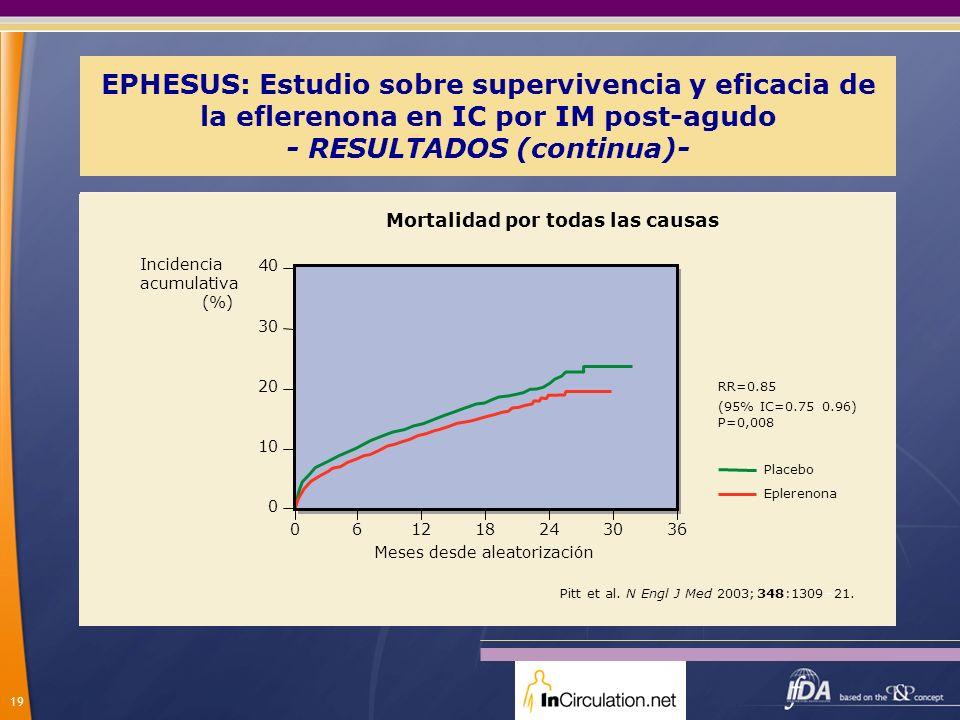 EPHESUS: Estudio sobre supervivencia y eficacia de la eflerenona en IC por IM post-agudo - RESULTADOS (continua)-